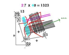chineese multiplication method