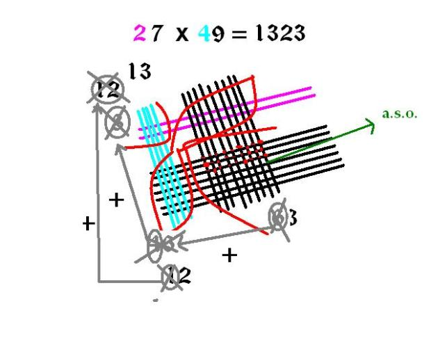 chinese multiplication method